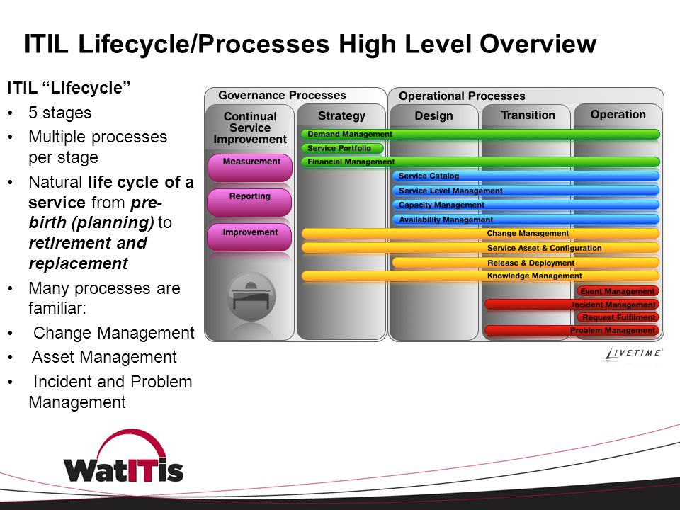 ITIL Lifecycle/Processes High Level Overview