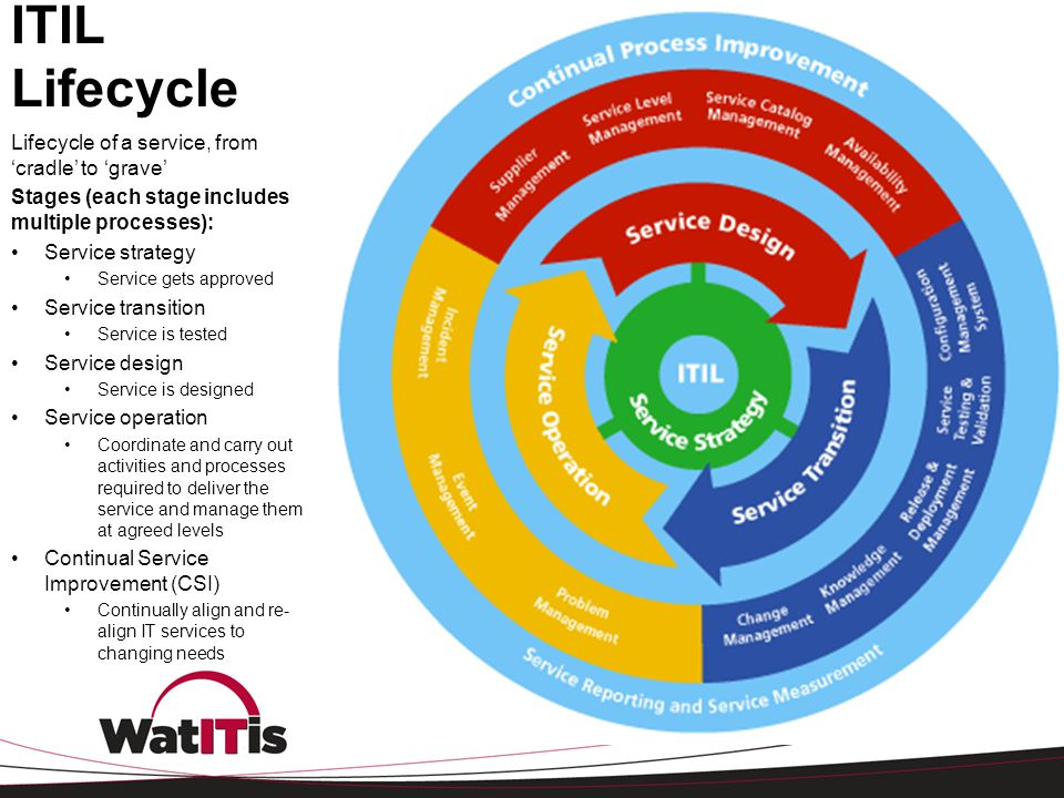 ITIL Lifecycle Lifecycle of a service, from 'cradle' to 'grave'