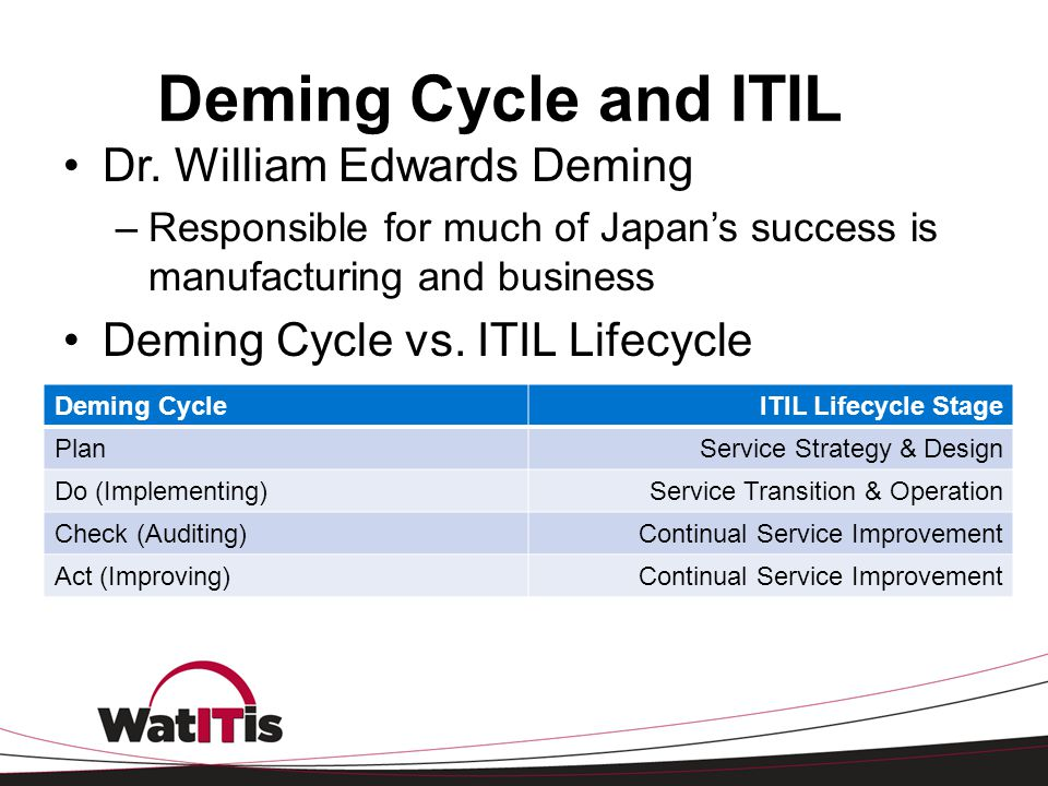 Deming Cycle and ITIL Dr. William Edwards Deming