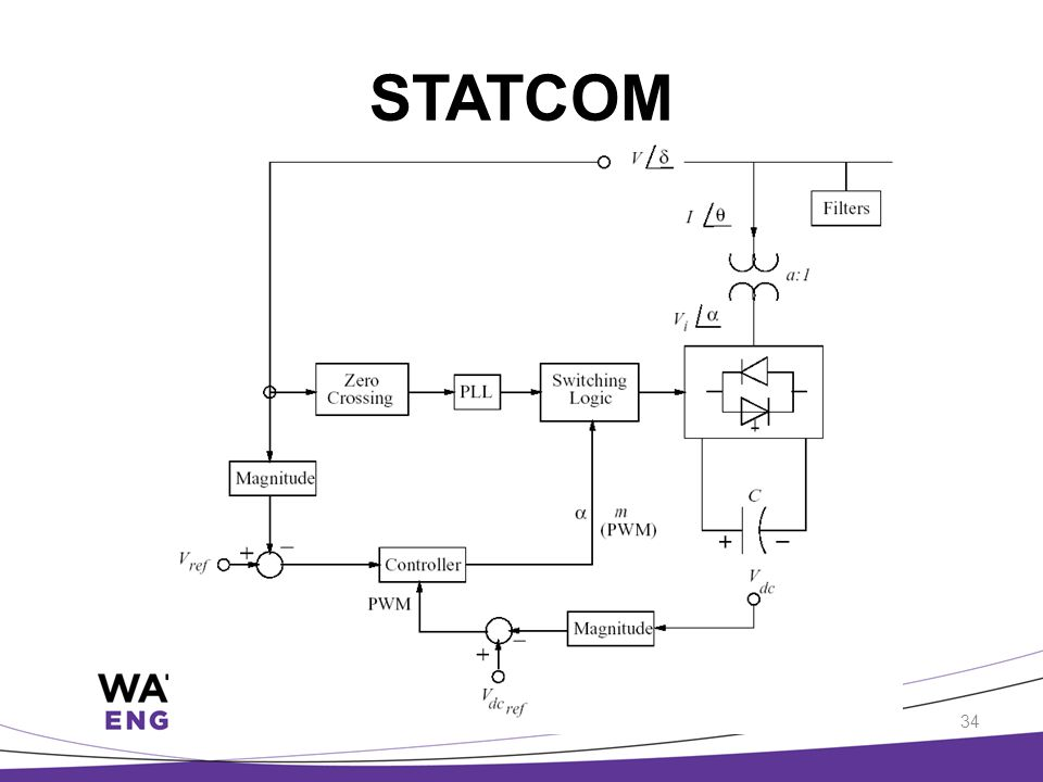 STATCOM