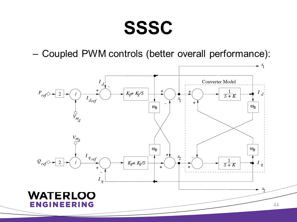 SSSC Coupled PWM controls (better overall performance):