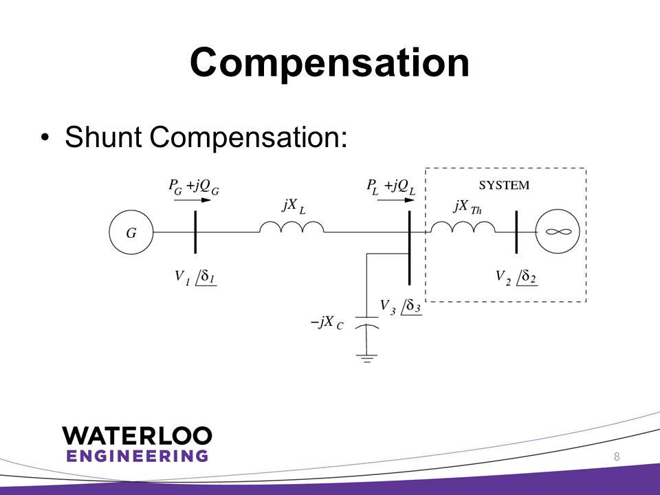 Compensation Shunt Compensation: