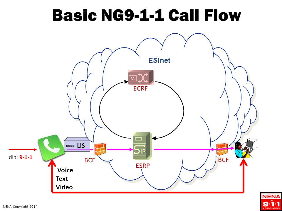 Basic NG9-1-1 Call Flow ESInet ECRF LIS BCF BCF ESRP Voice Text Video