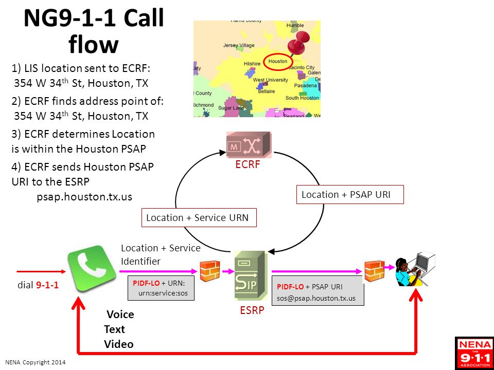 NG9-1-1 Call flow 1) LIS location sent to ECRF: