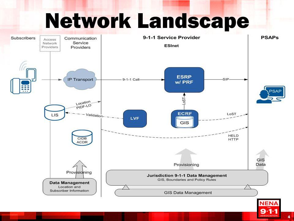 4/13/2017 Network Landscape. Talk through the call flow and interaction between the functional elements.