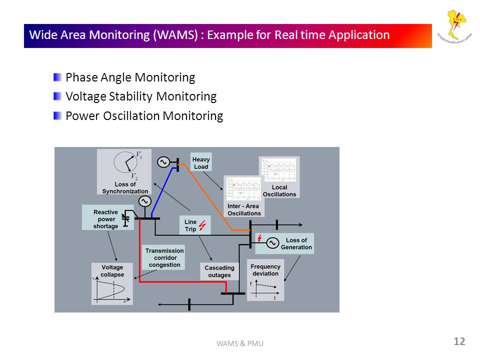 Wide Area Monitoring (WAMS) : Example for Real time Application