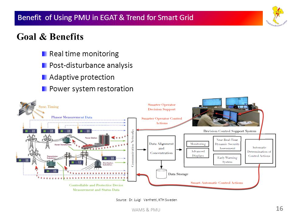Benefit of Using PMU in EGAT & Trend for Smart Grid