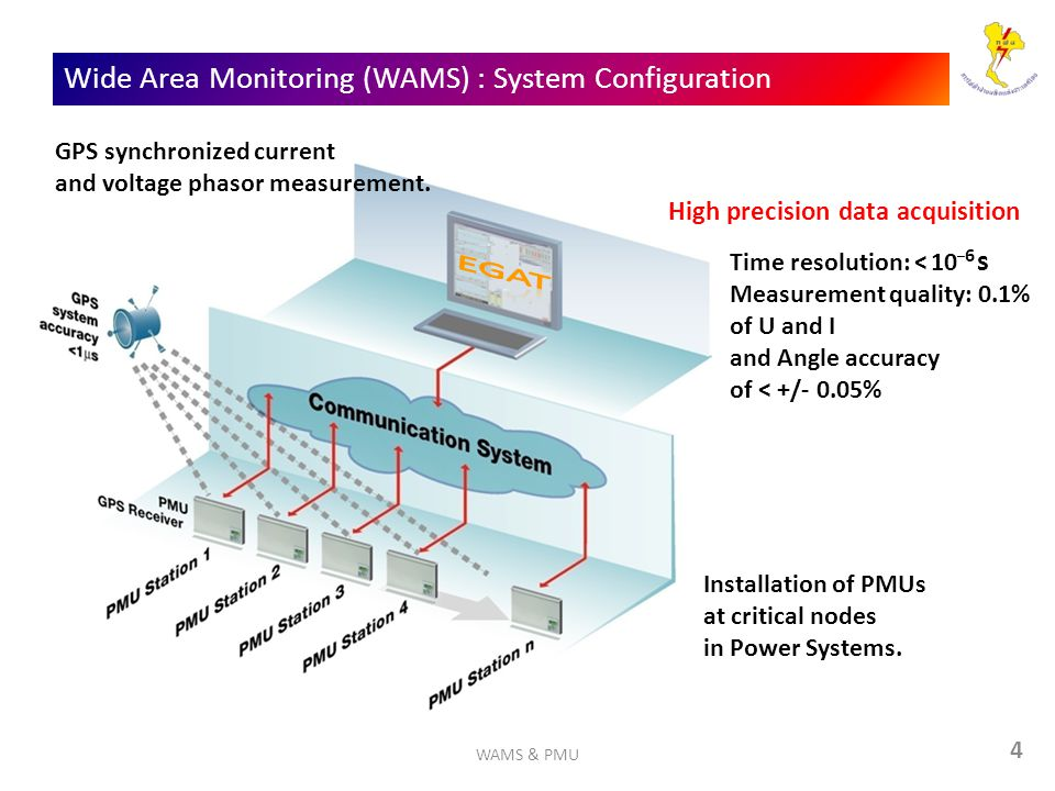 Wide Area Monitoring (WAMS) : System Configuration