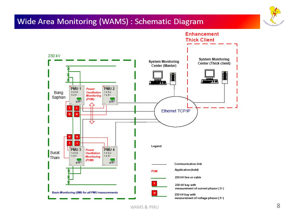 Wide Area Monitoring (WAMS) : Schematic Diagram