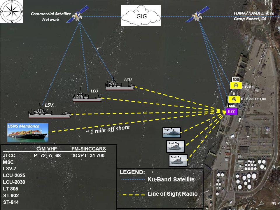 Commercial Satellite Network