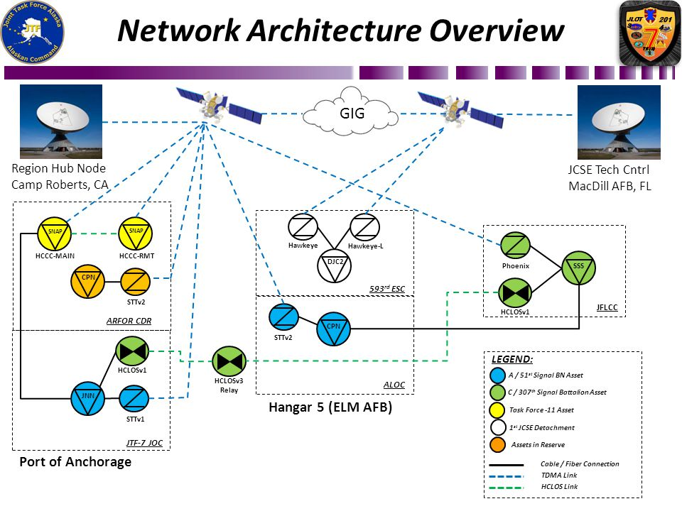 Network Architecture Overview