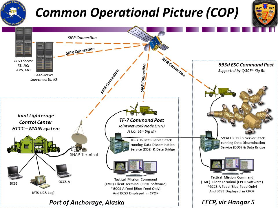 Common Operational Picture (COP)