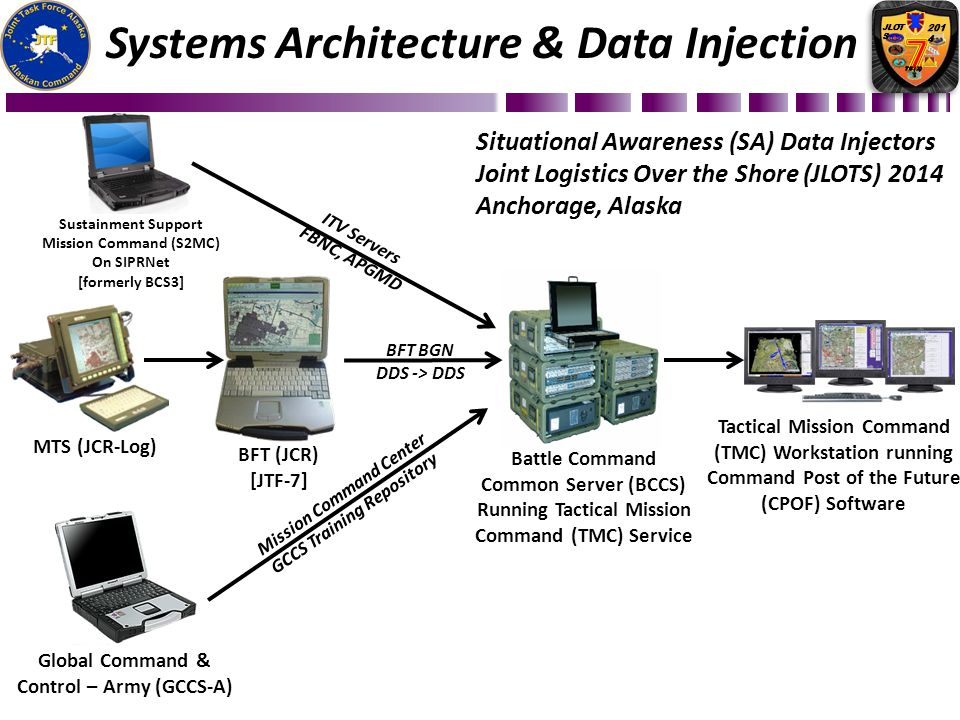 Systems Architecture & Data Injection