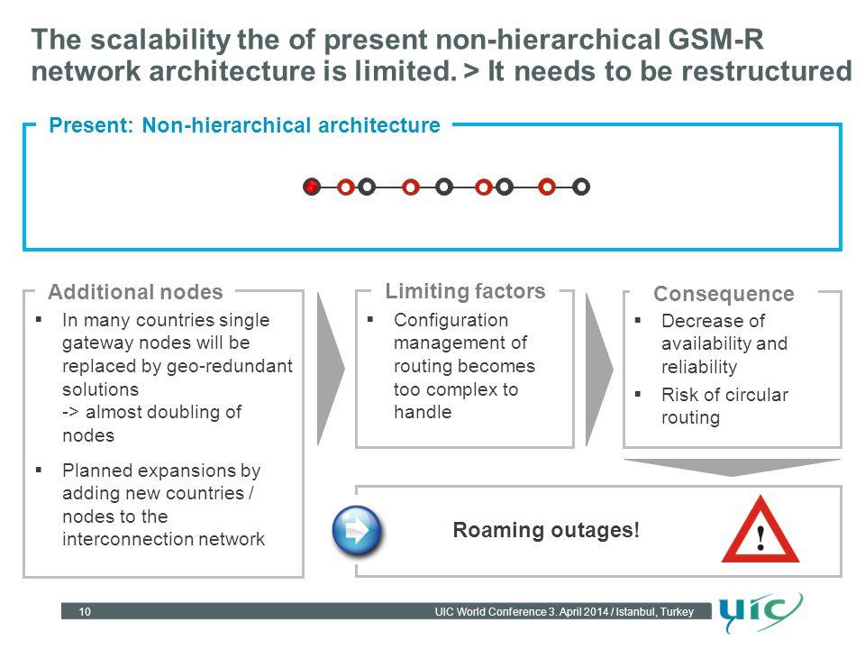Present: Non-hierarchical architecture