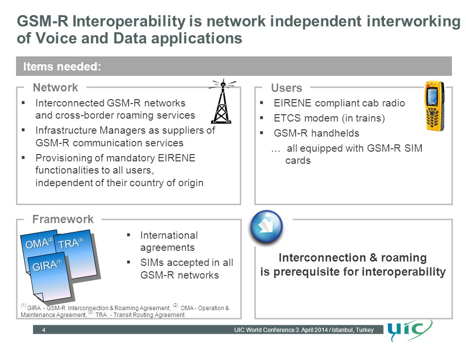 Interconnection & roaming is prerequisite for interoperability