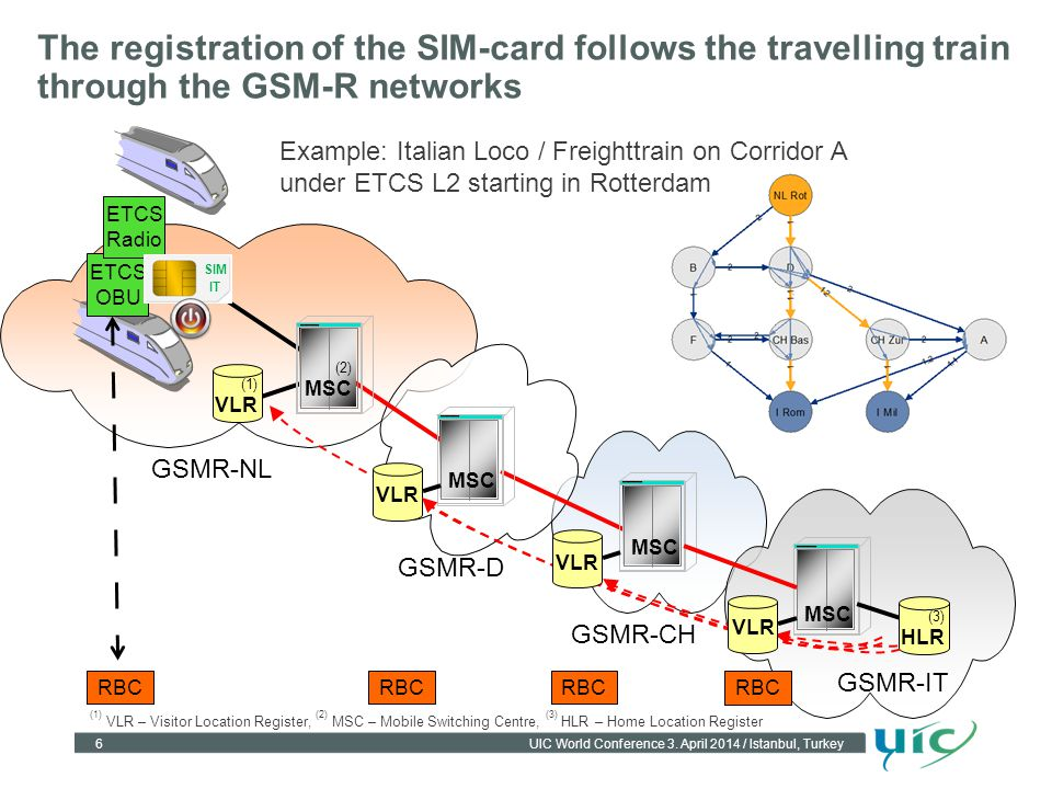 The registration of the SIM-card follows the travelling train through the GSM-R networks