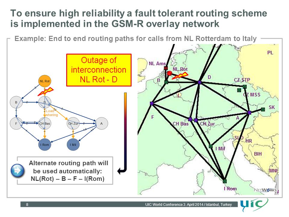 Example: End to end routing paths for calls from NL Rotterdam to Italy