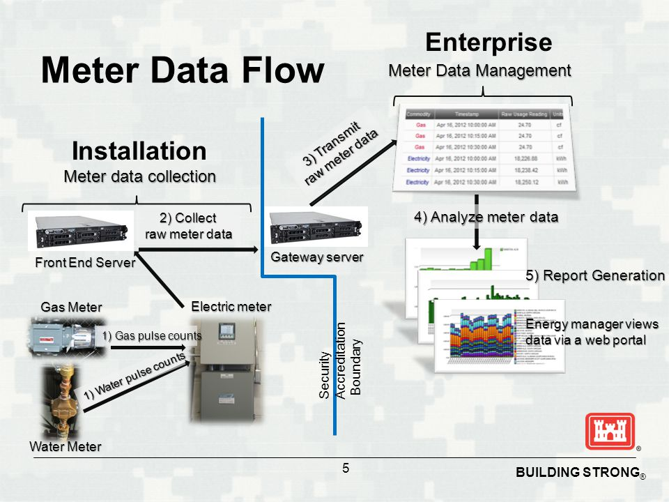 Meter Data Flow Enterprise Installation Meter Data Management