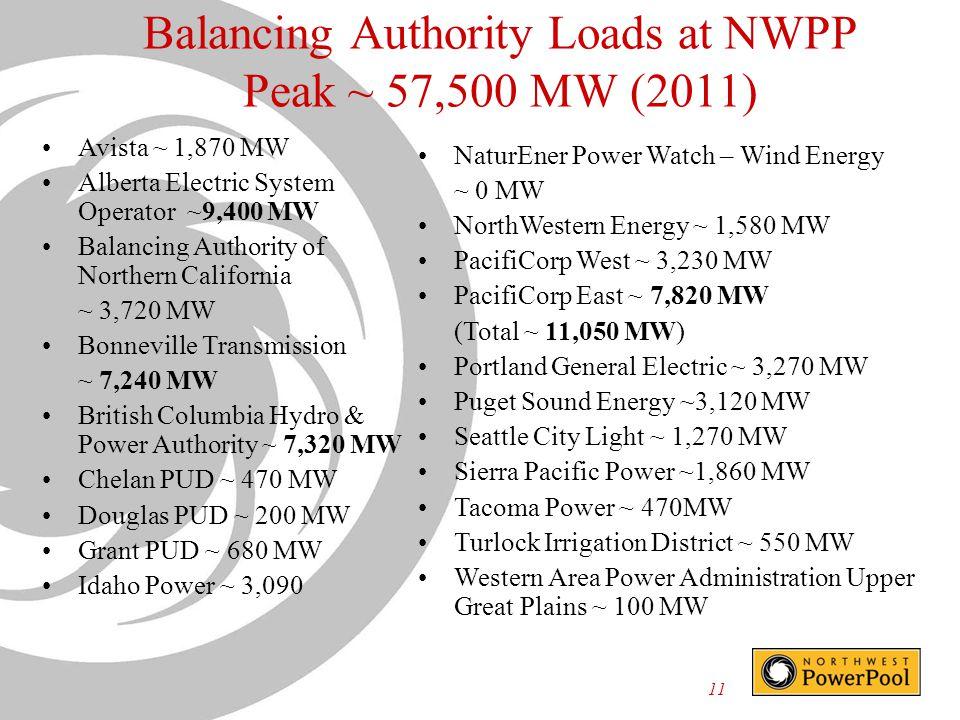 Balancing Authority Loads at NWPP Peak ~ 57,500 MW (2011)