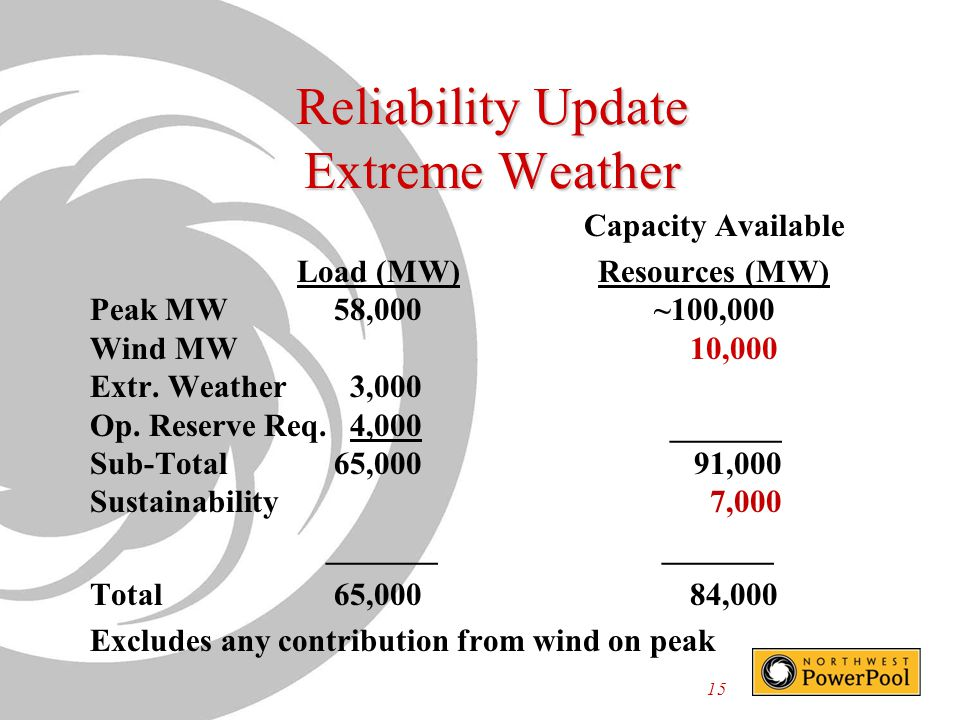 Reliability Update Extreme Weather