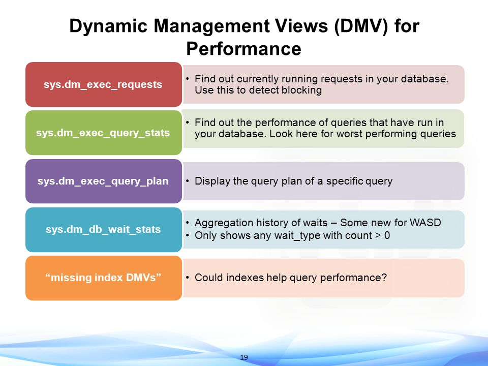 Dynamic Management Views (DMV) for Performance