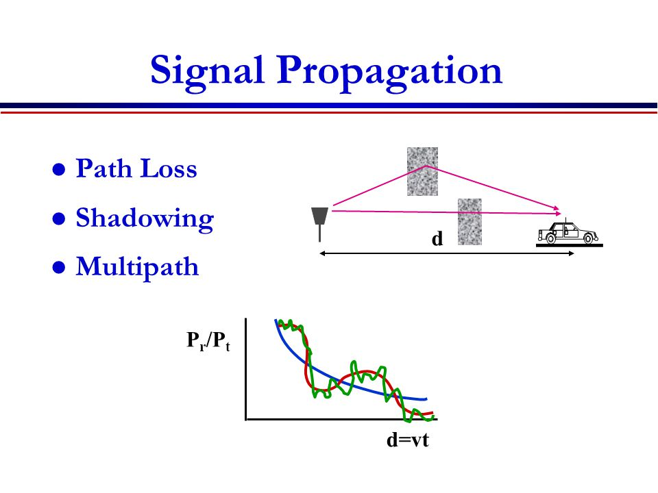 Signal Propagation Path Loss Shadowing Multipath d Pr/Pt d=vt