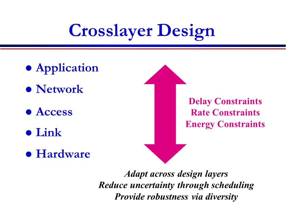 Crosslayer Design Application Network Access Link Hardware