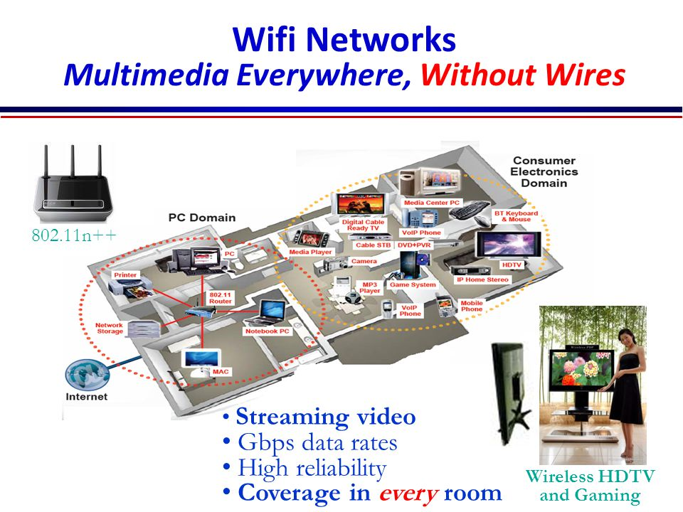 Wifi Networks Multimedia Everywhere, Without Wires