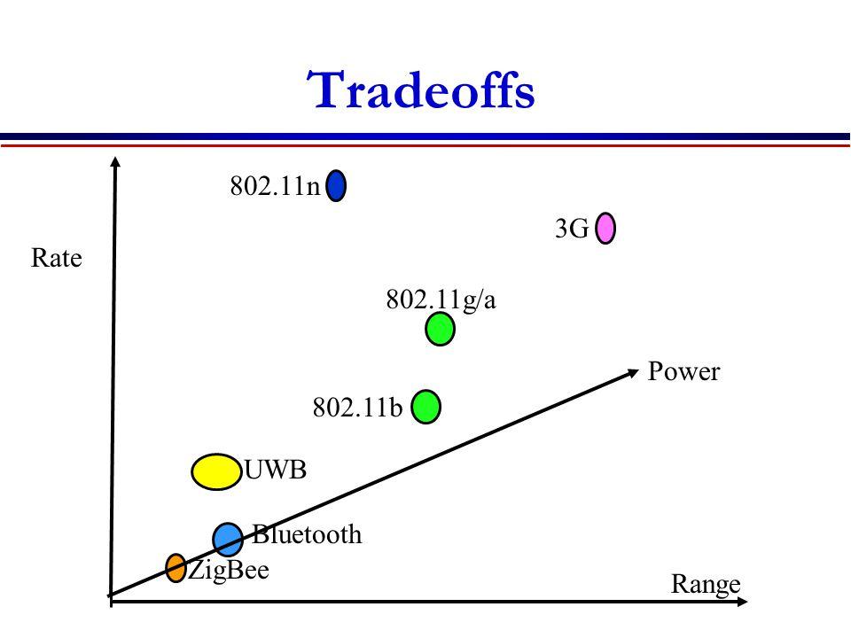 Tradeoffs 802.11n 3G Rate 802.11g/a Power 802.11b UWB Bluetooth ZigBee