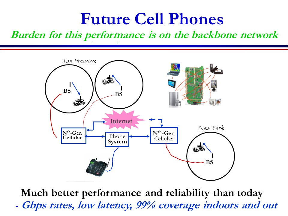 Future Cell Phones Burden for this performance is on the backbone network. Everything wireless in one device.
