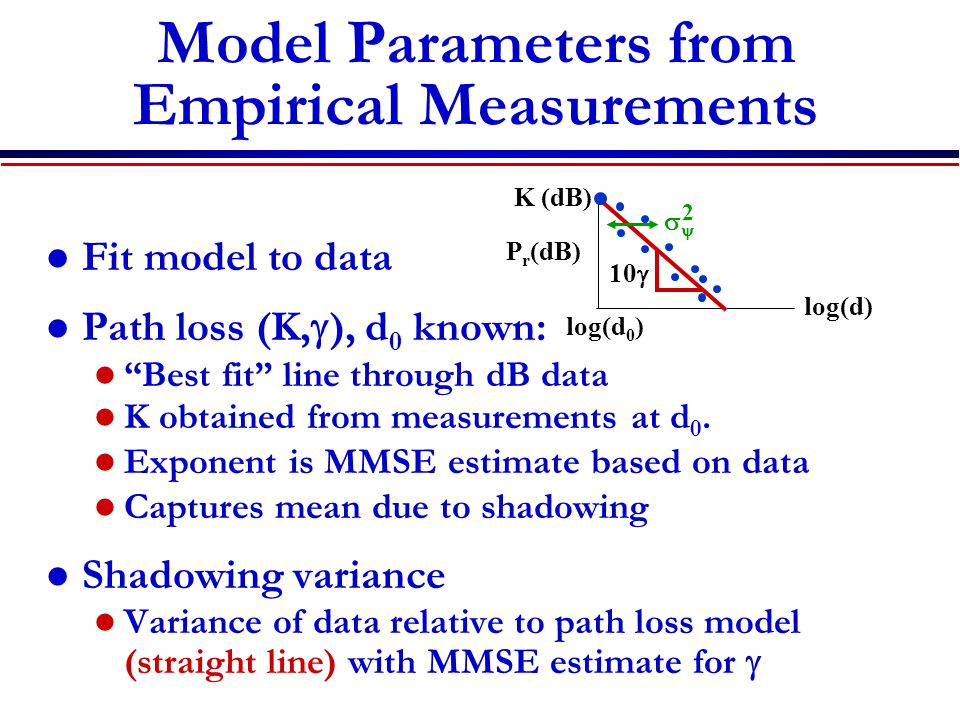Model Parameters from Empirical Measurements