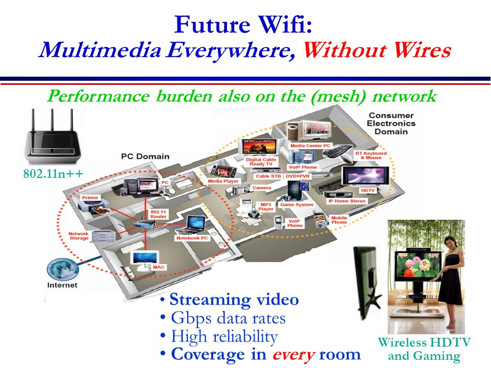 Future Wifi: Multimedia Everywhere, Without Wires