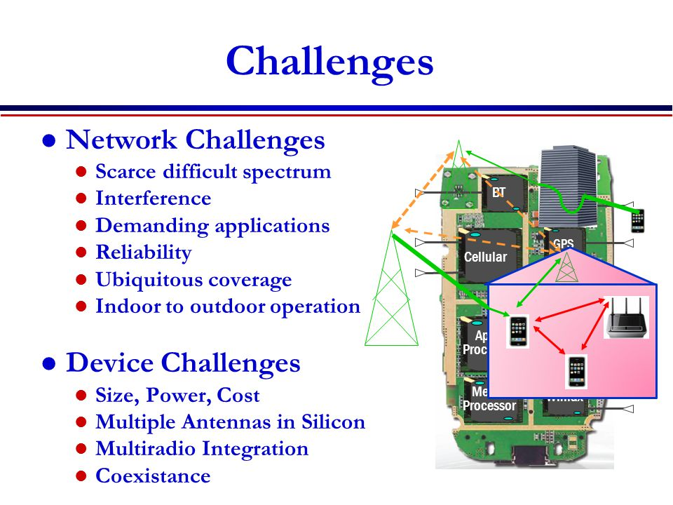 Challenges Network Challenges Device Challenges