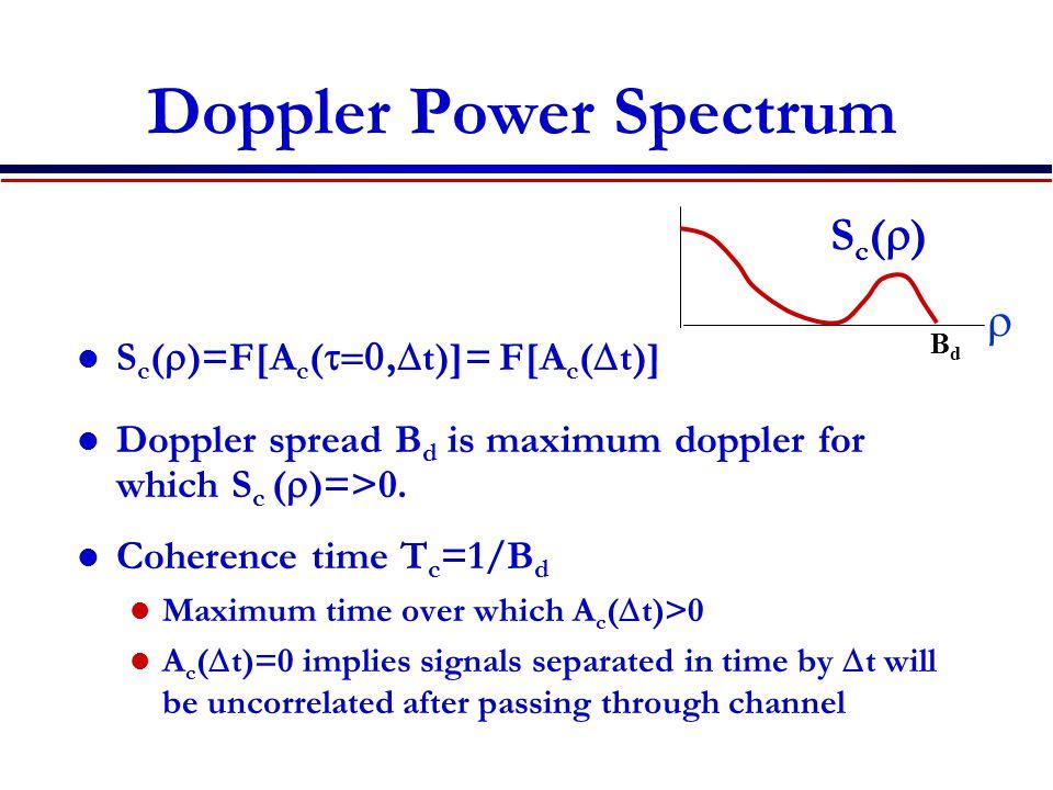 Doppler Power Spectrum