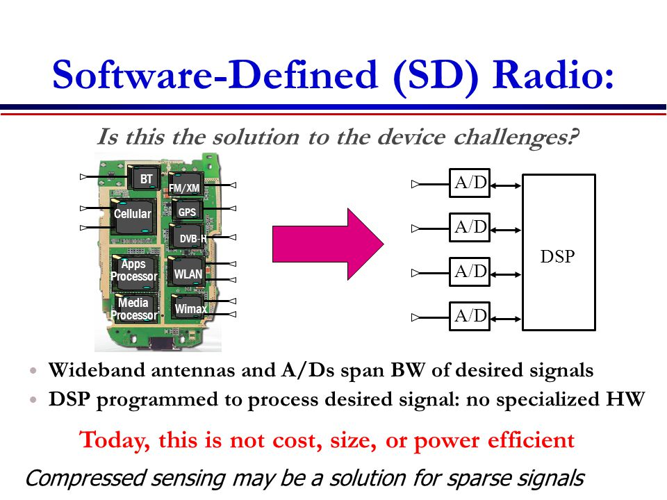 Software-Defined (SD) Radio: