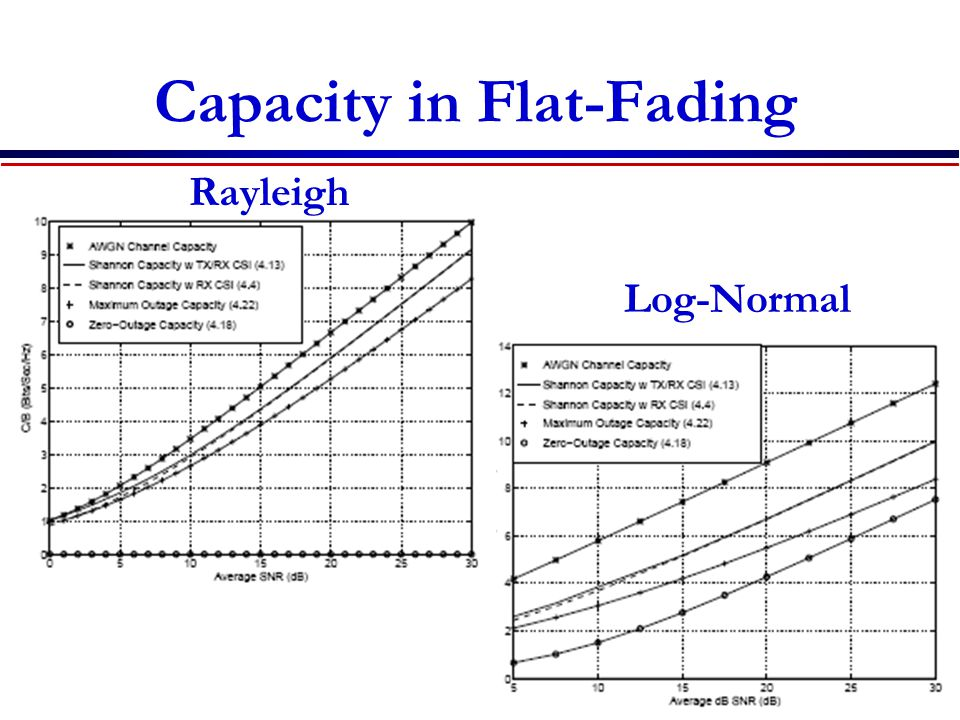 Capacity in Flat-Fading