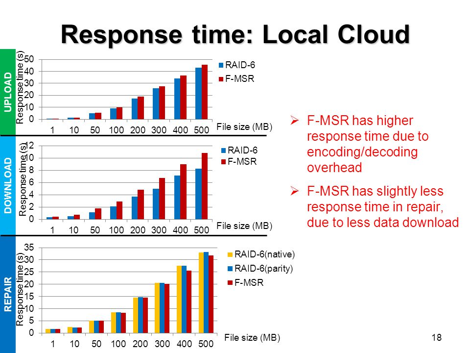 Response time: Local Cloud