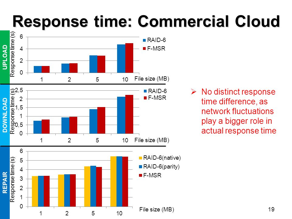 Response time: Commercial Cloud