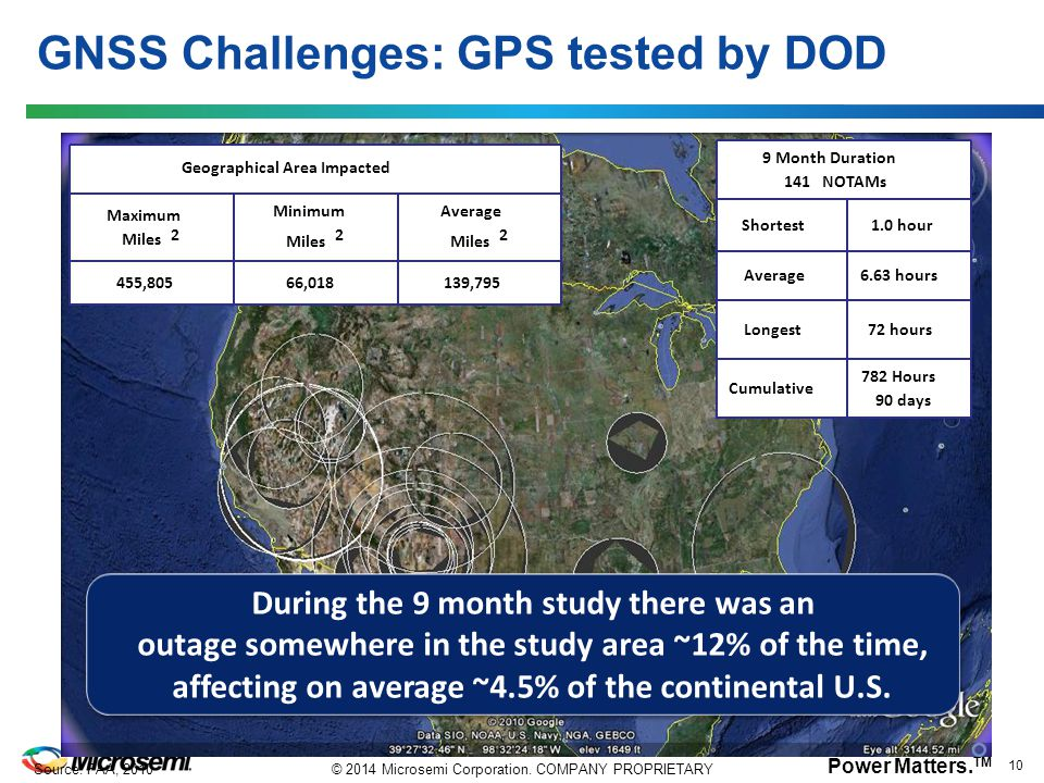 GNSS Challenges: GPS tested by DOD