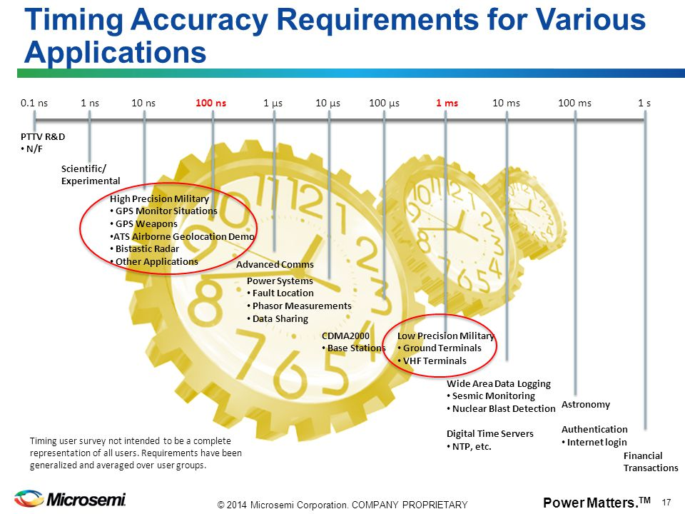 Timing Accuracy Requirements for Various Applications