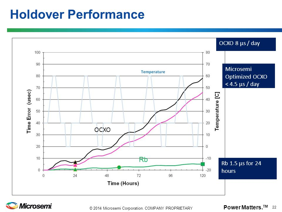 Holdover Performance OCXO Rb OCXO 8 µs / day