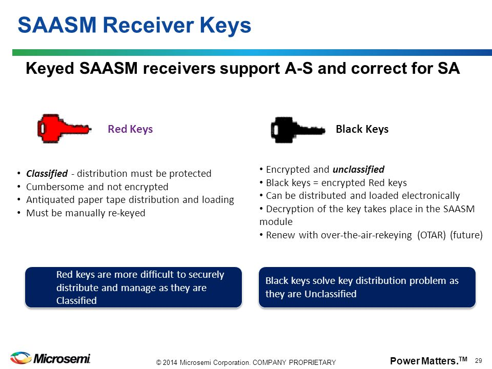 SAASM Receiver Keys Keyed SAASM receivers support A-S and correct for SA. Red Keys. Black Keys. Encrypted and unclassified.