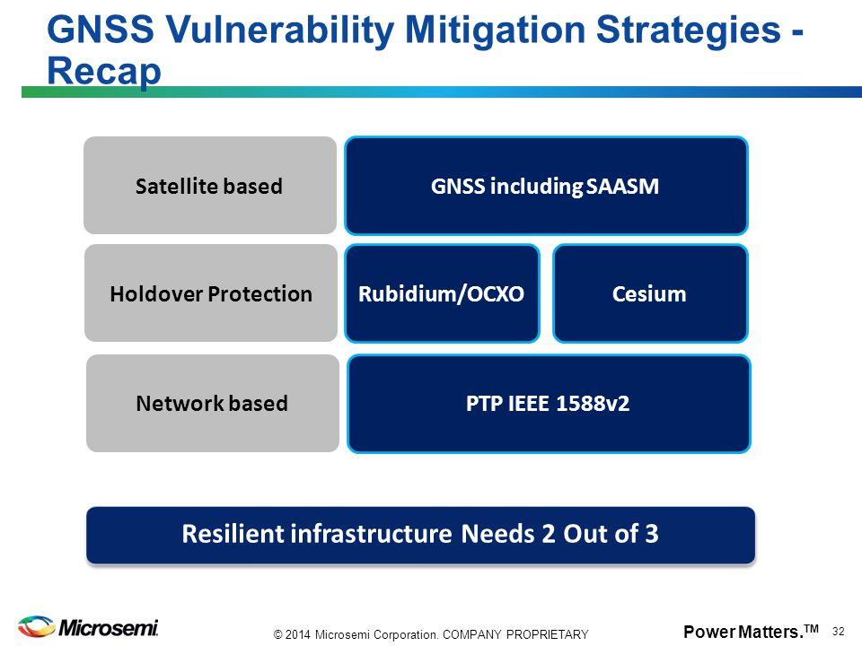 GNSS Vulnerability Mitigation Strategies - Recap