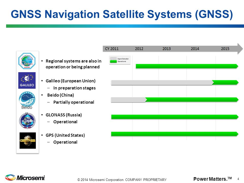 GNSS Navigation Satellite Systems (GNSS)