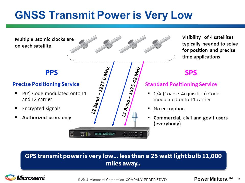 GNSS Transmit Power is Very Low