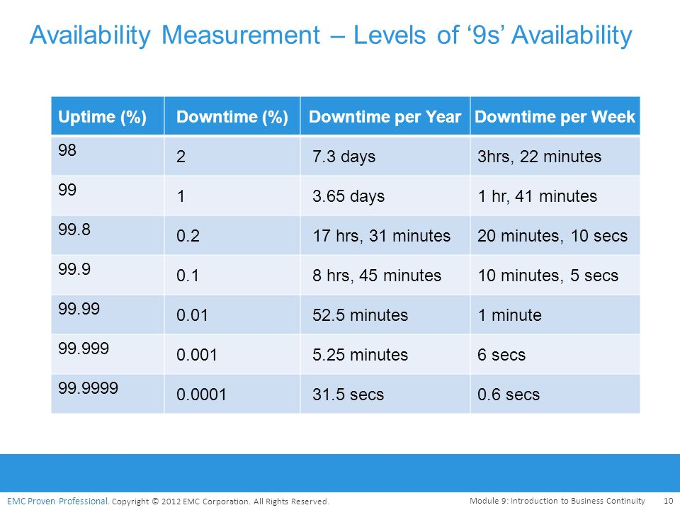 Availability Measurement – Levels of '9s' Availability