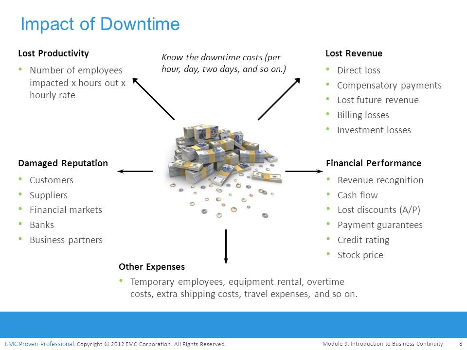 Impact of Downtime Lost Revenue