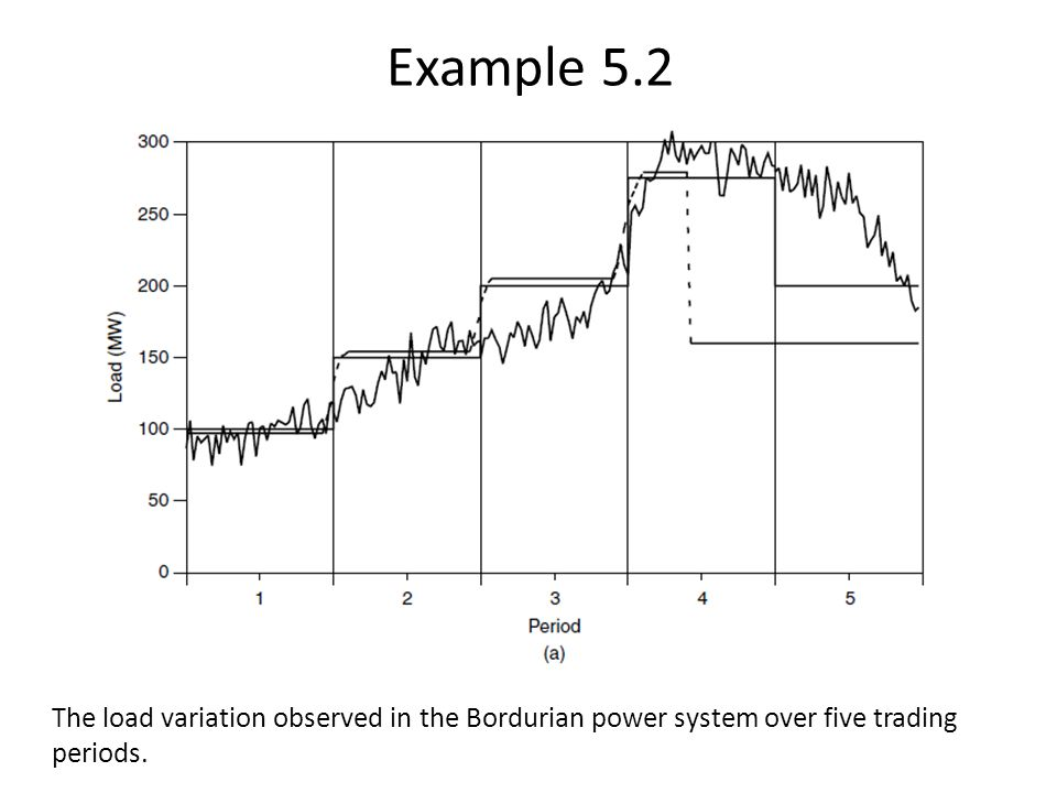 Example 5.2 The load variation observed in the Bordurian power system over five trading periods.