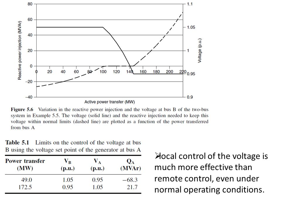 local control of the voltage is much more effective than remote control, even under normal operating conditions.