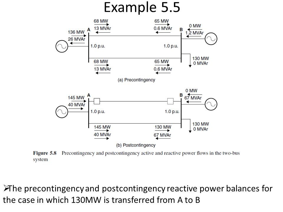 Example 5.5 The precontingency and postcontingency reactive power balances for the case in which 130MW is transferred from A to B.